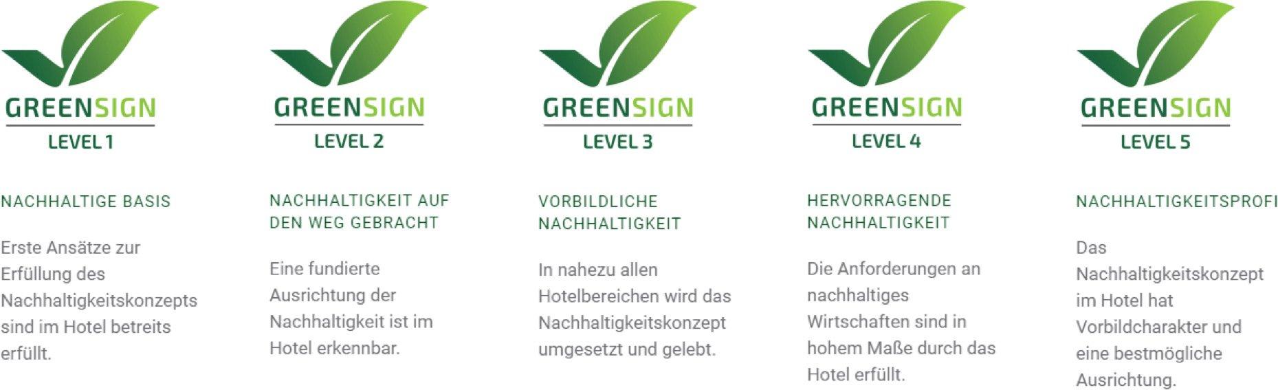 Greensignlevel im Überblick